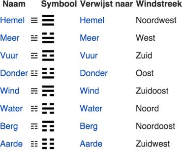 De acht trigrammen uit de I Tjing
